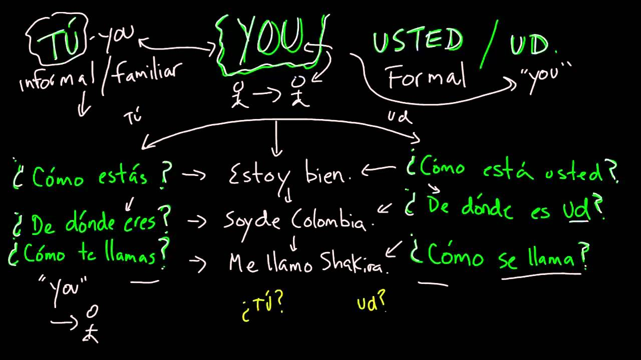 Learning Spanish: TU vs USTED