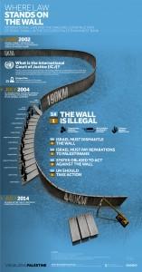 Israeli Wall in Palestine